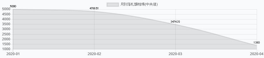 布マスク オークション価格相場研究所