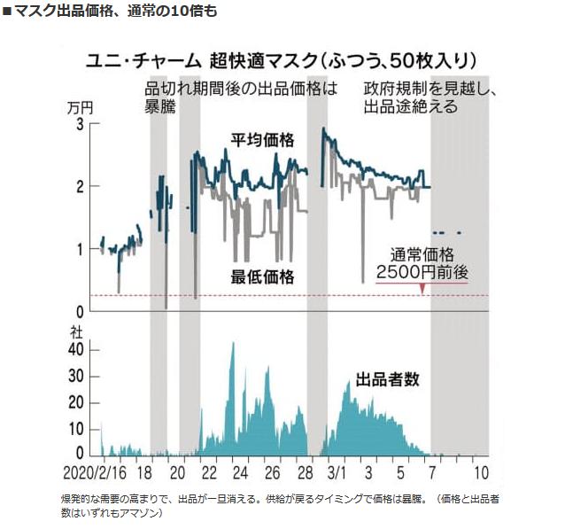 2020/4/30日経新聞